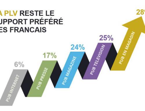 La PLV, toujours le support préféré des Français