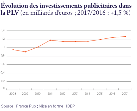 marché PLV France